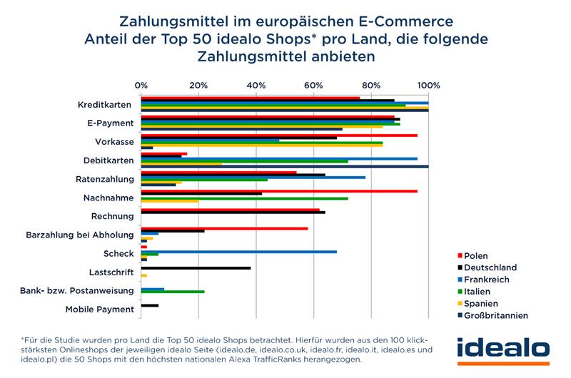 Zahlungsmittel im europäischen E-Commerce