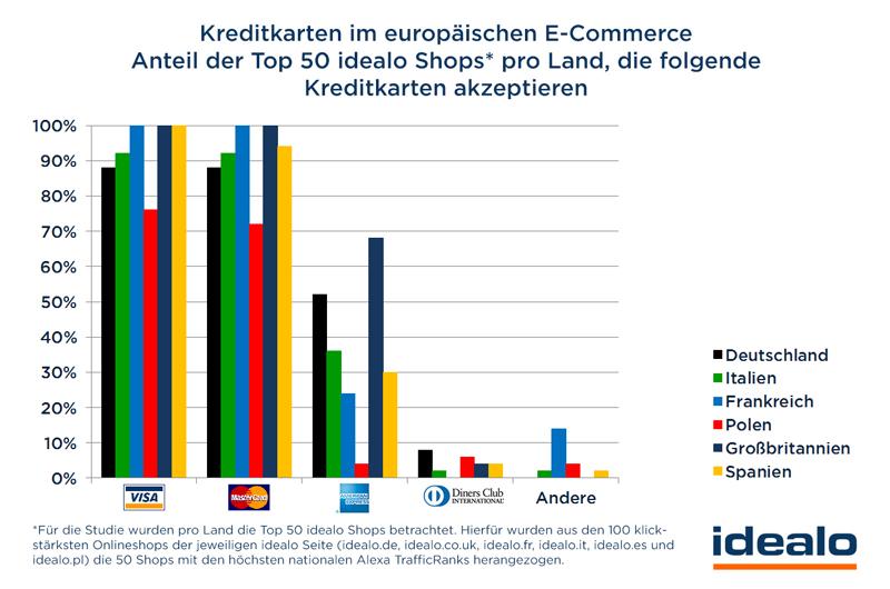 Kreditkarte im eurpäischen  E-Commerce