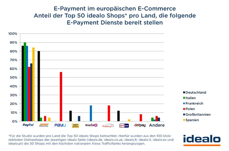 E-Payment im europäischen E-Commerce