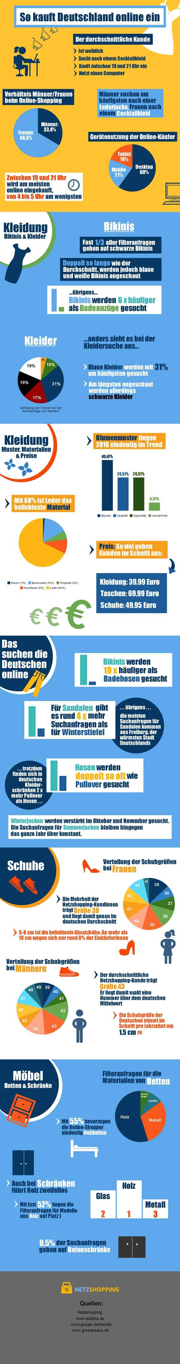 Shoppen im Internet: So wird in Deutschland gestöbert