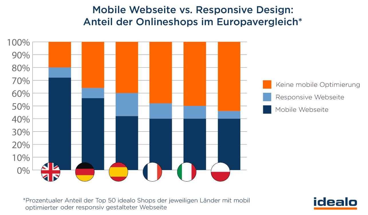 Mobile Webseite vs. Responsiv