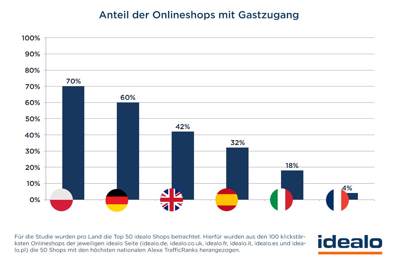 Anteil der Onlineshops mit Gastzugang